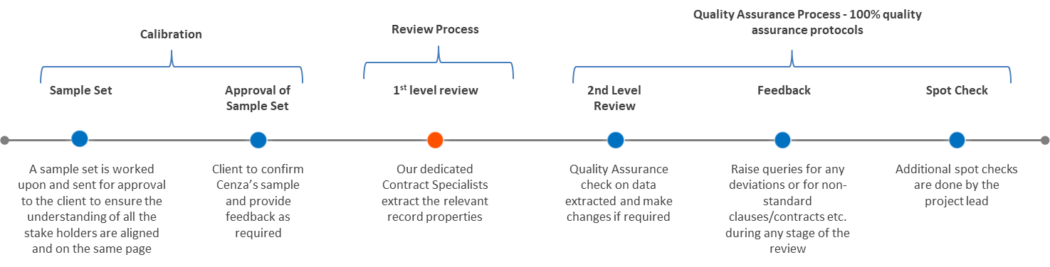 Legacy Contract Review Process